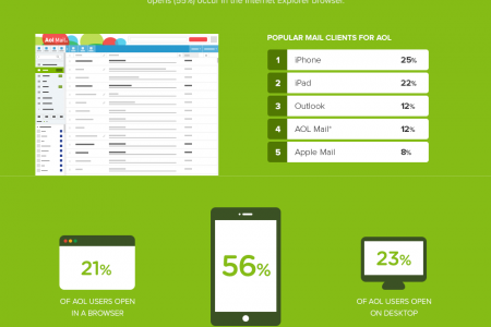 Have Webmail Users Gone Mobile? Infographic