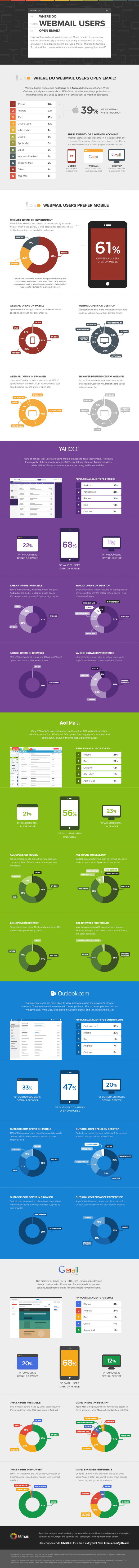 Have Webmail Users Gone Mobile?