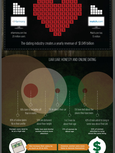 Have You Been Catfished? The Deceptive World of Online Dating Infographic