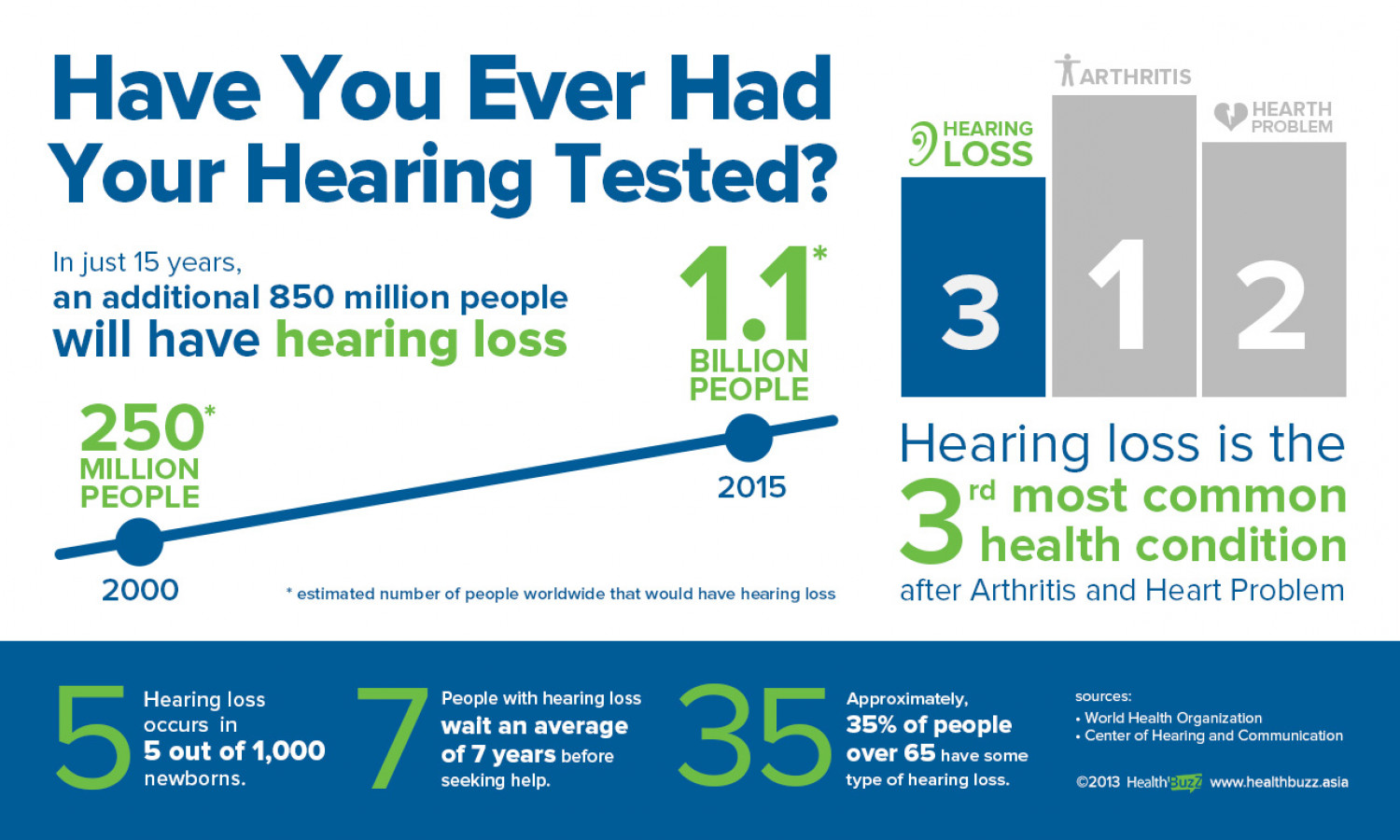Have You Ever Had Your Hearing Tested? Infographic