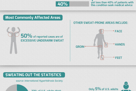 Have You Heard The Hype Surrounding HYPERHIDROSIS? Infographic
