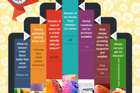 Hawaiian Shave Ice  Infographic