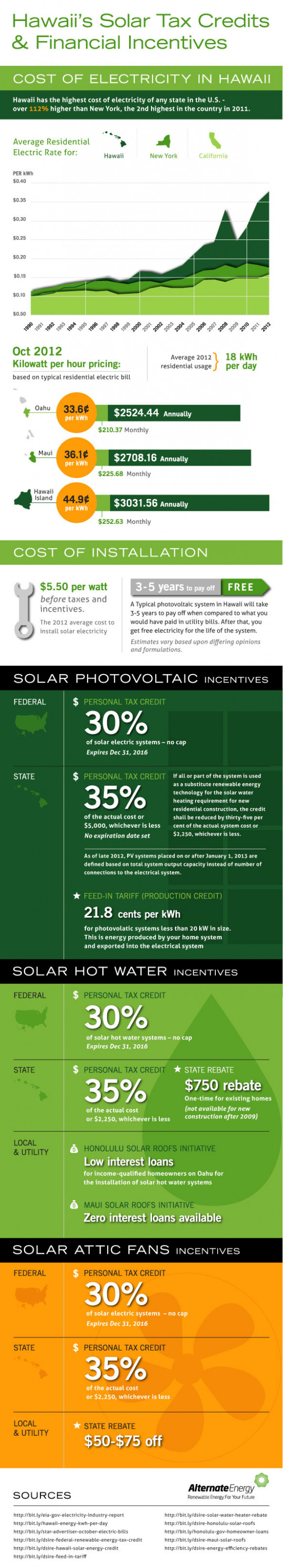 Hawaii's Solar Tax Credits & Financial Incentives Infographic