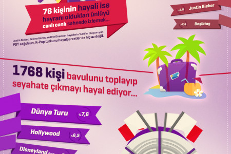 Hayallerine dokun / Touch Your Dreams Infographic