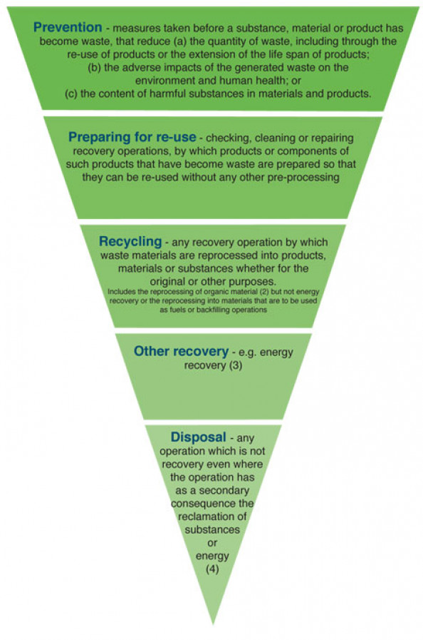 Hazardous Waste Management Hierarchy Infographic