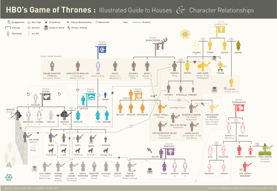 HBO&#039;s Game of Thrones Infographic