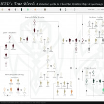 HBO's True Blood: A Detailed Guide to Character Relationships  Infographic