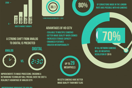 HD CCTV Sales to drive the UK Surveillance Market Infographic