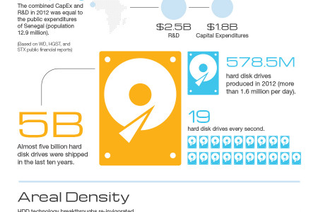 HDD Industry At-a-Glance Infographic