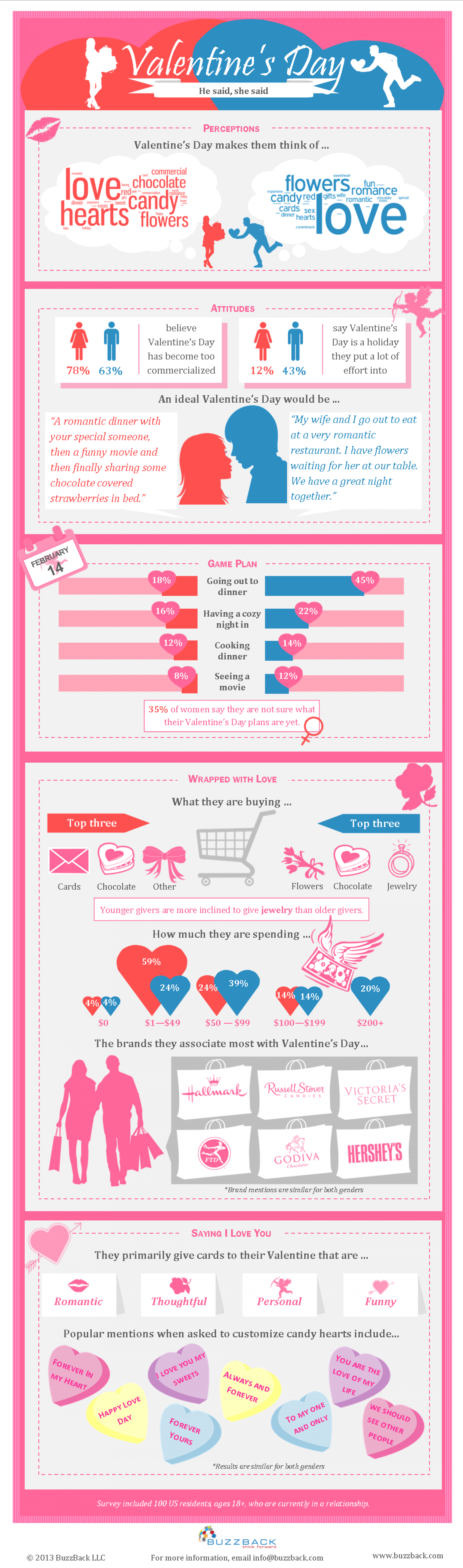 He Said. She Said. Valentine's Day Revealed. Infographic
