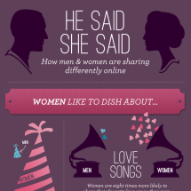 He Said, She Said Infographic