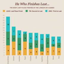 He Who Finishes Last Infographic