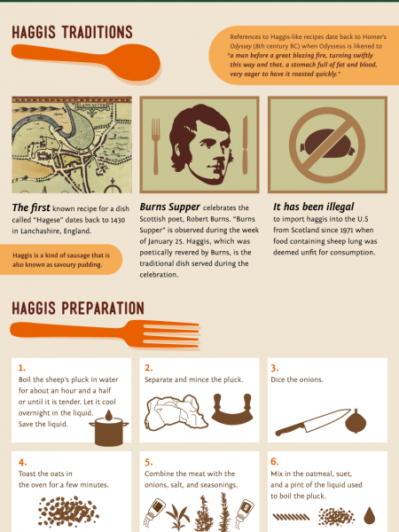 Haggis: Scotland's Most Famous Dish Infographic