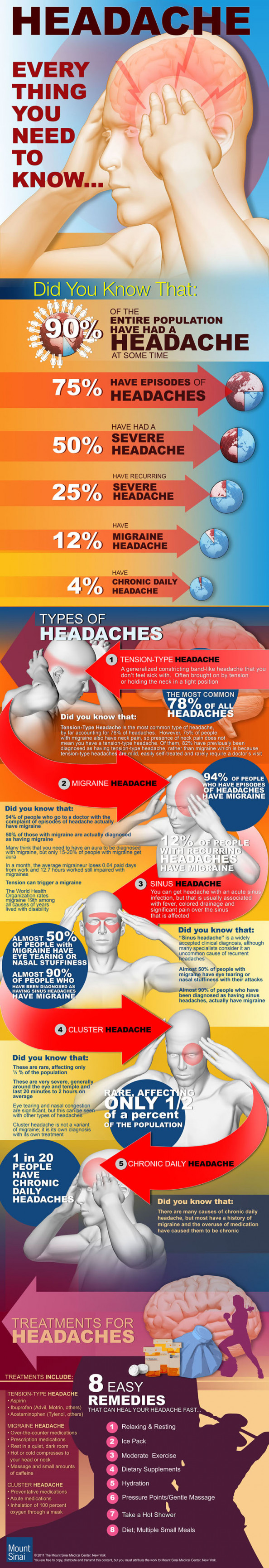 Headache: Everything you Need to Know Infographic