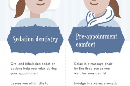 Heading to the Dentist? Relax! Infographic