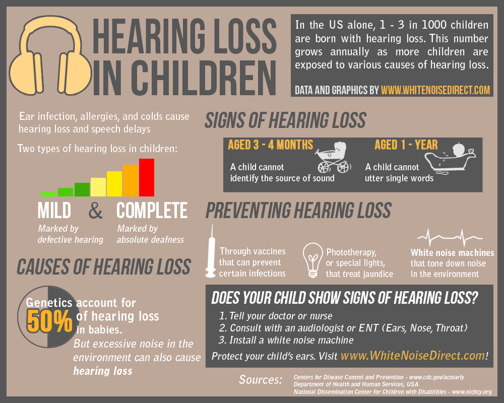 Role of Audiology with Communication Milestones