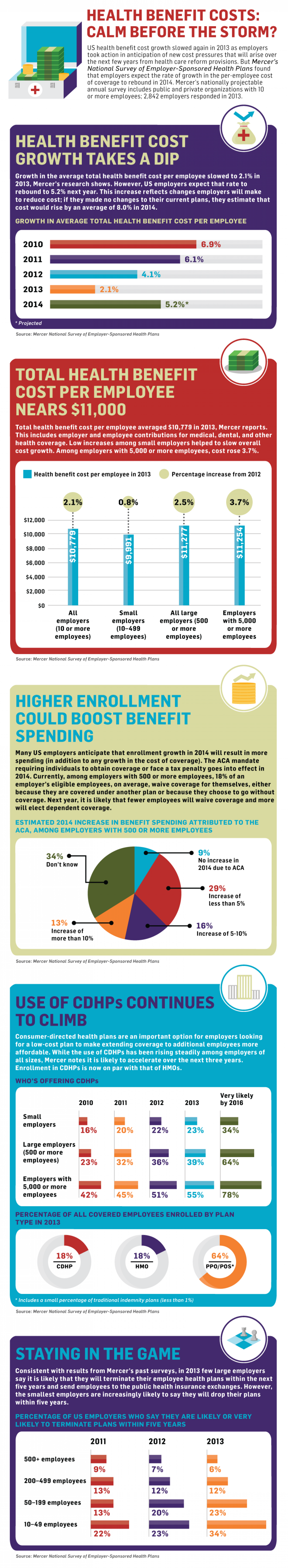 Health Benefit Costs: Calm Before the Storm? Infographic