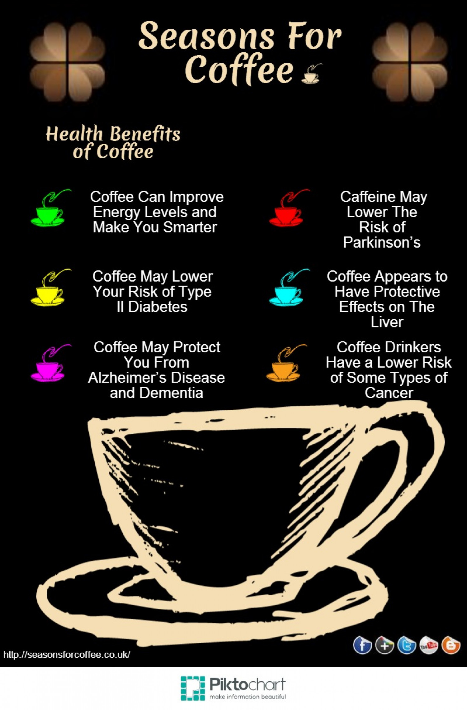 the health benefits of coffee In my search for the formula for optimal health and longevity, i came across numerous research showing the health benefits of coffee in addition, i saw how revered coffee was in many parts of the.