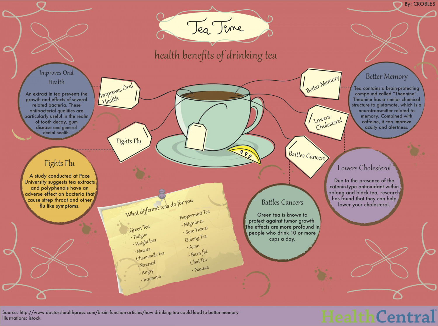 Health Benefits of Drinking Tea Infographic