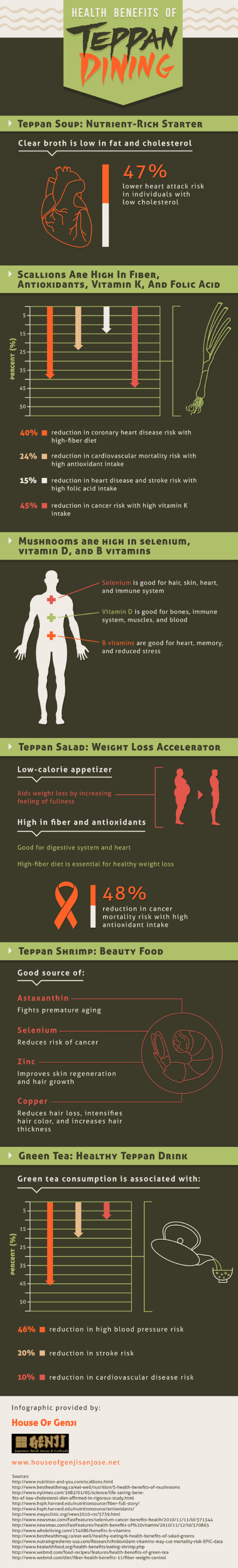Health Benefits of Teppan Dining Infographic