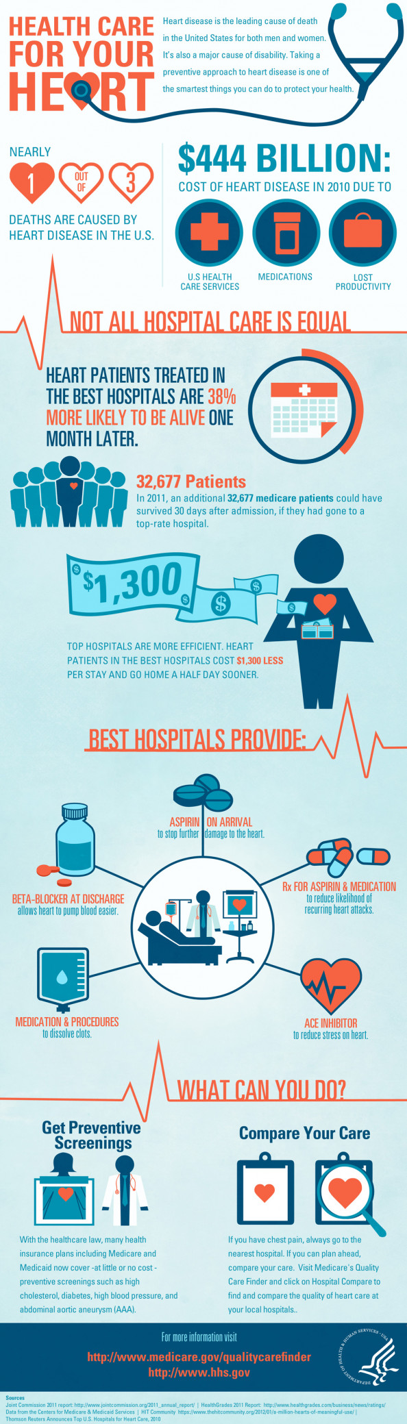 Health Care For Your HEART Infographic