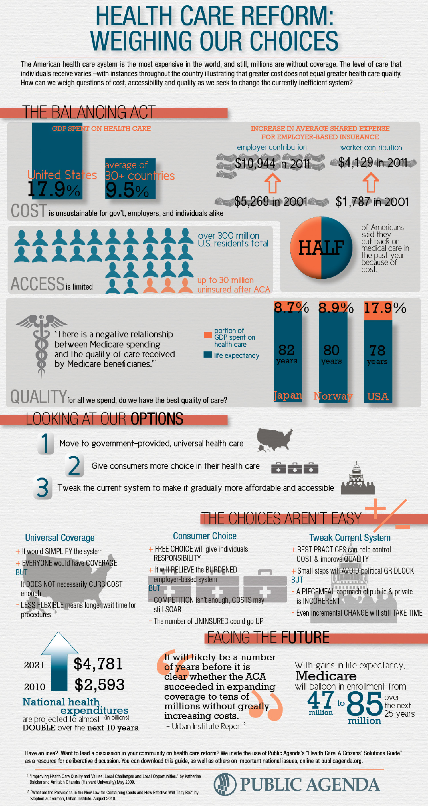 Health Care Reform: Weighing Our Choices Infographic