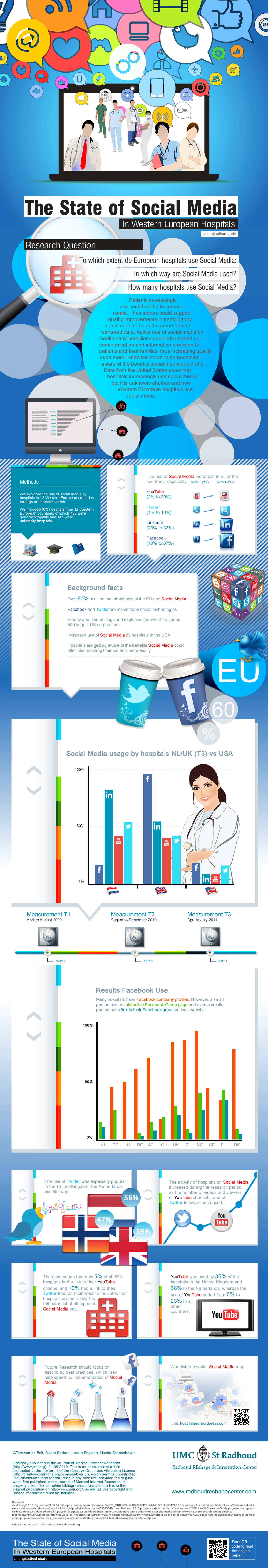 Health Care Social Media: Hospitals in Europe Embrace Social Media Infographic