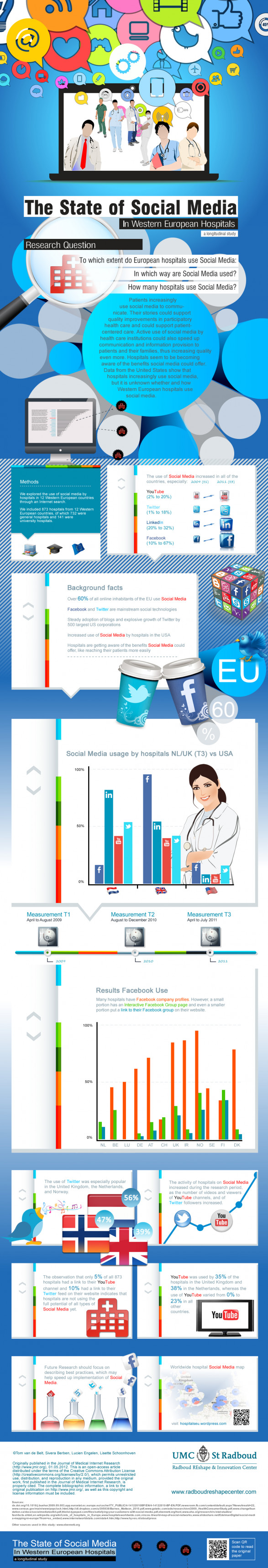Health Care Social Media: Hospitals in Europe Embrace Social Media