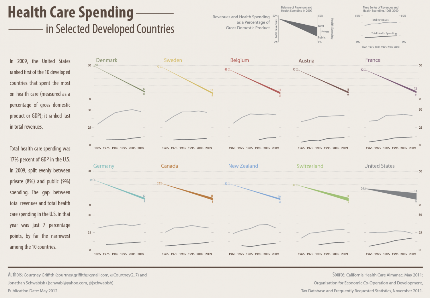 Health Care Spending in Developed Countries Infographic
