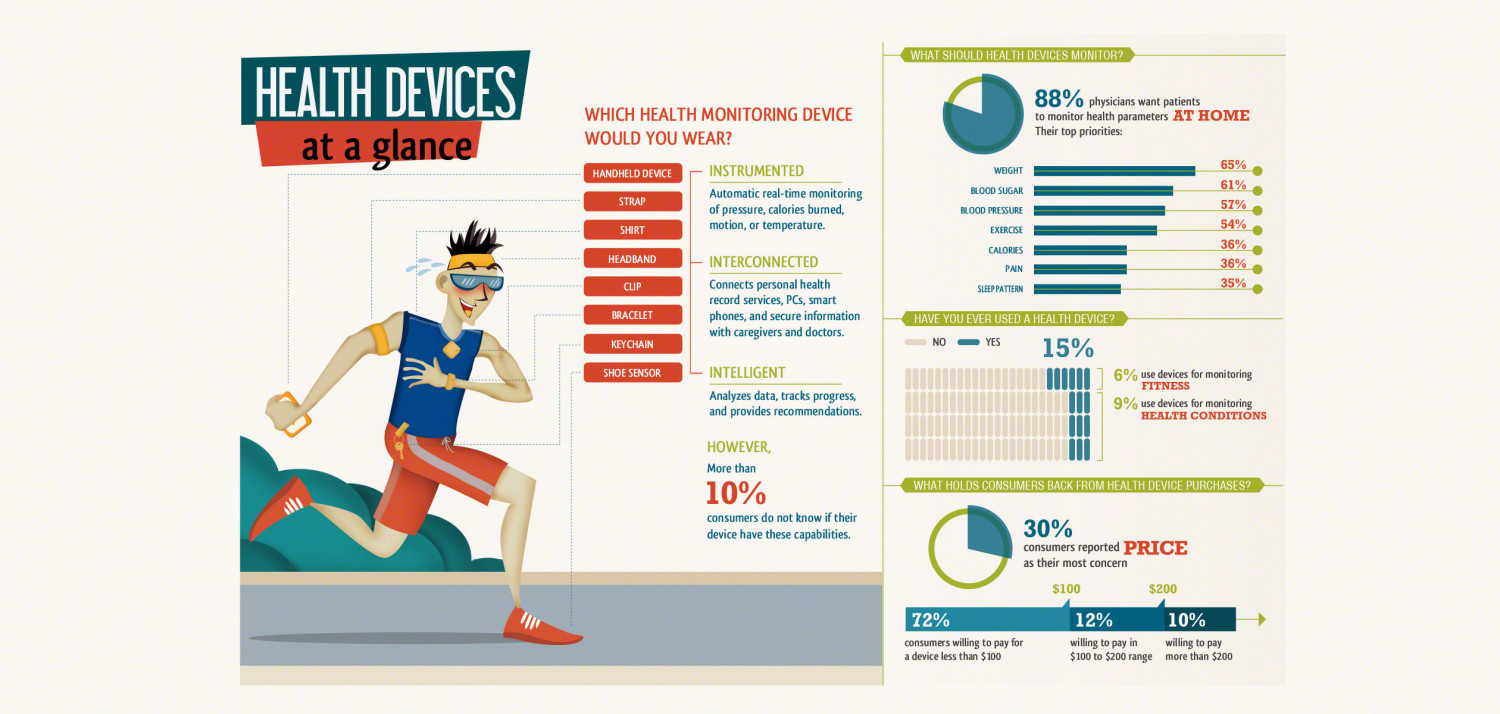 Health Devices at a Glance Infographic