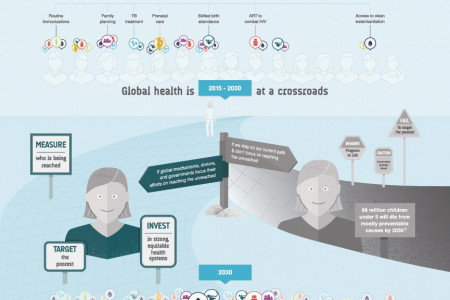 Health Equity: Key To Sustainable Development Infographic