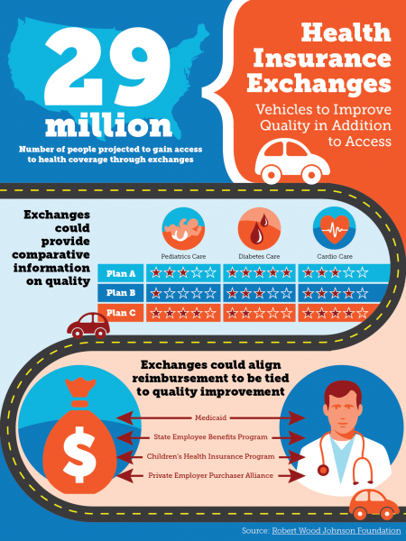 Health Insurance Exchanges Infographic