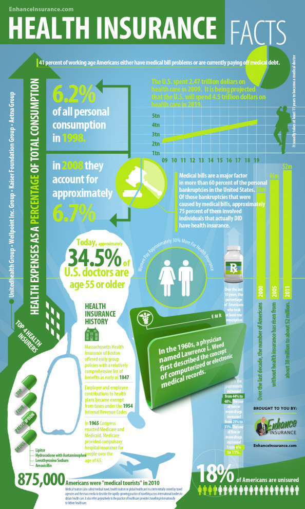 Health Insurance Facts &amp; Statistics Infographic