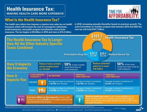 Health Insurance Tax: Making Health Care More Expensive Infographic
