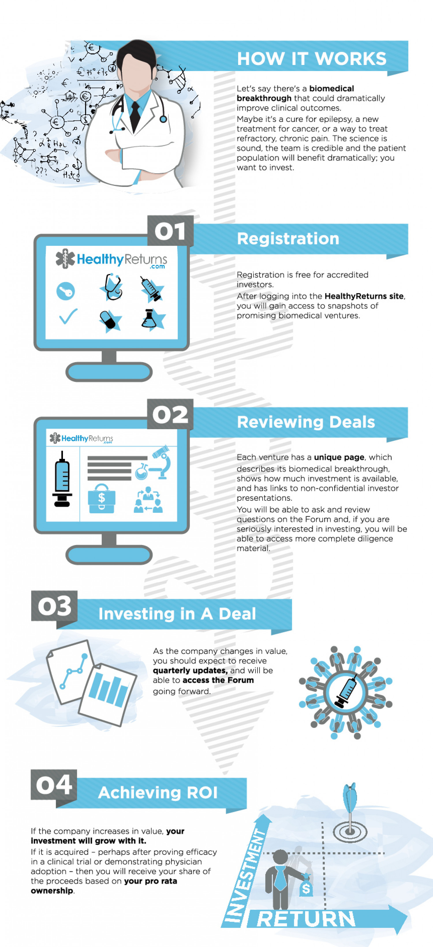 health investment return Infographic