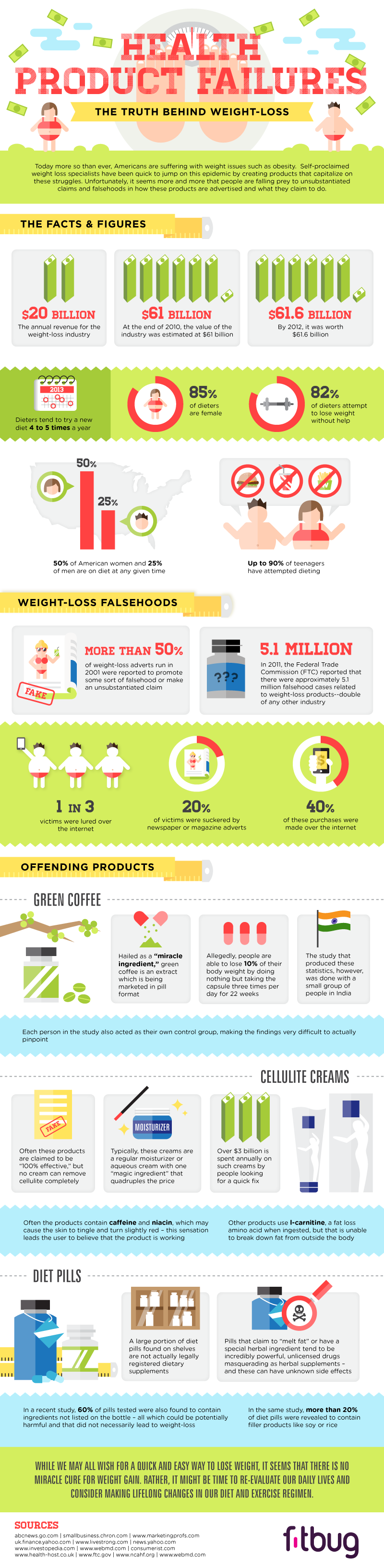 Infographic: Health Product Failures, The Truth Behind Weight Loss