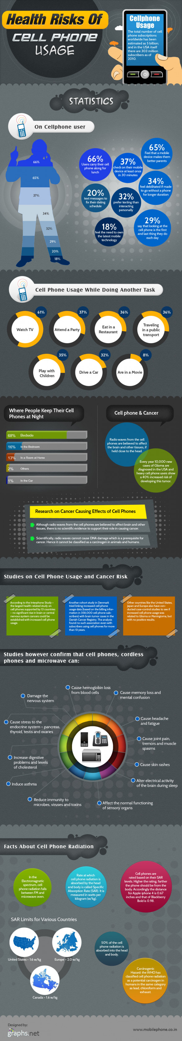 Health Risks of Cell Phone Usage (Infographic)