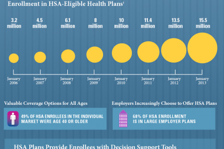 Health Savings Account Plans: Providing High-Quality Coverage to 15.5 Million Americans Infographic