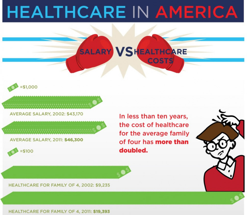 Healthcare in America Infographic