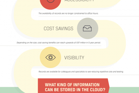 Healthcare in the Cloud Infographic