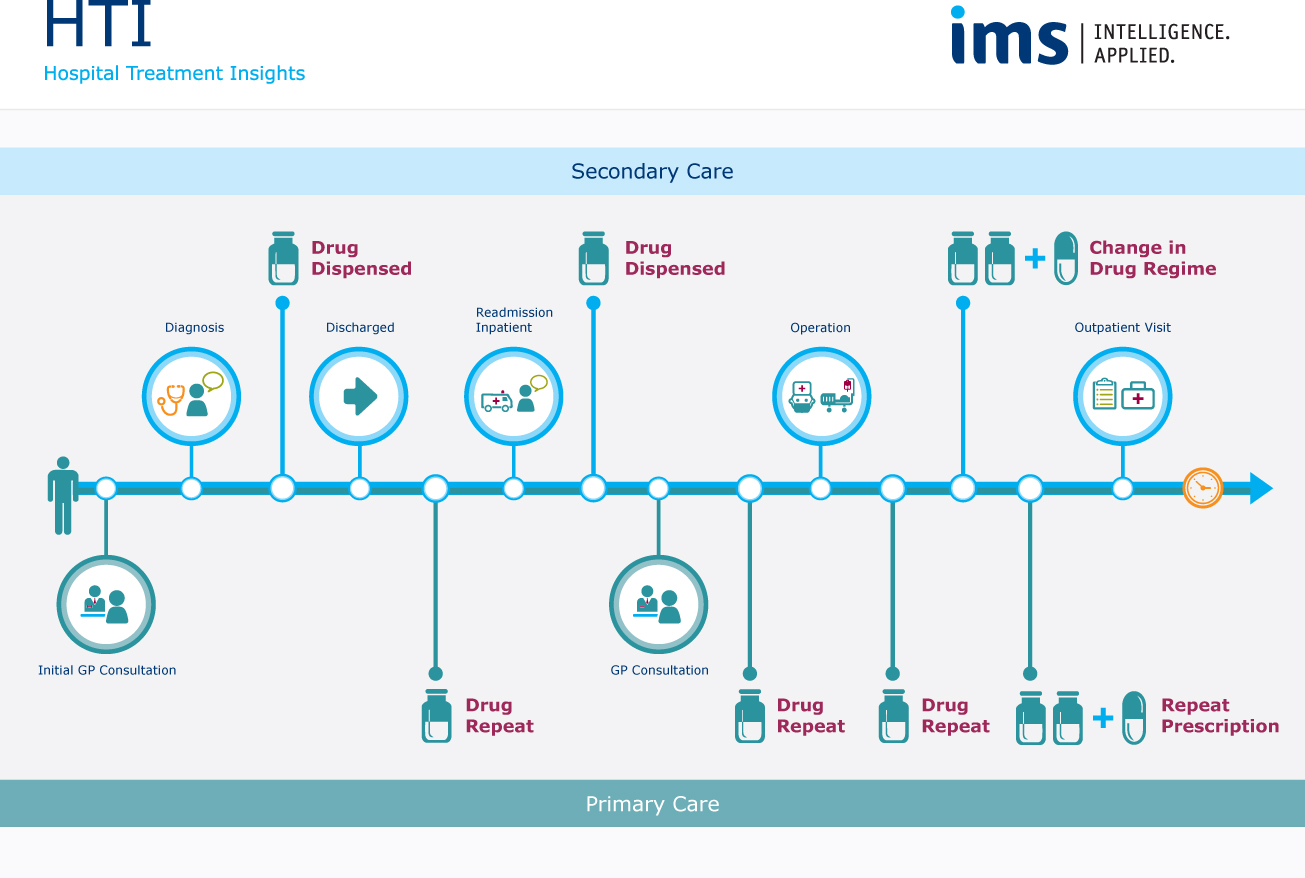 healthcare process Innovation in healthcare delivery systems: innovation in healthcare delivery systems: a conceptual framework the process of healthcare.