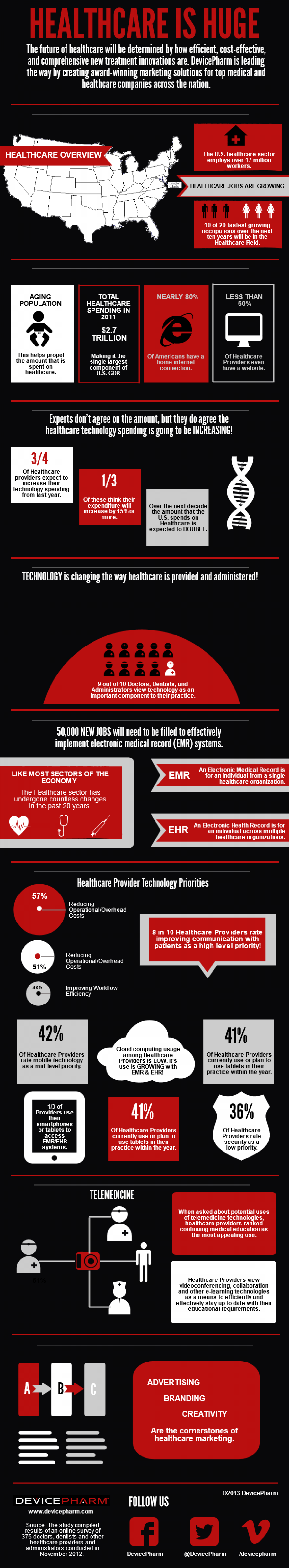 Healthcare is Huge Infographic