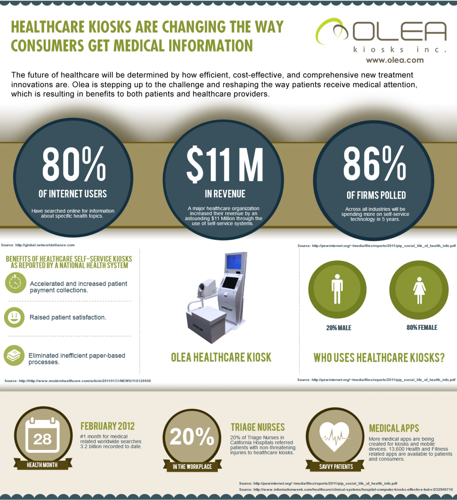 Healthcare Kiosks Infographic