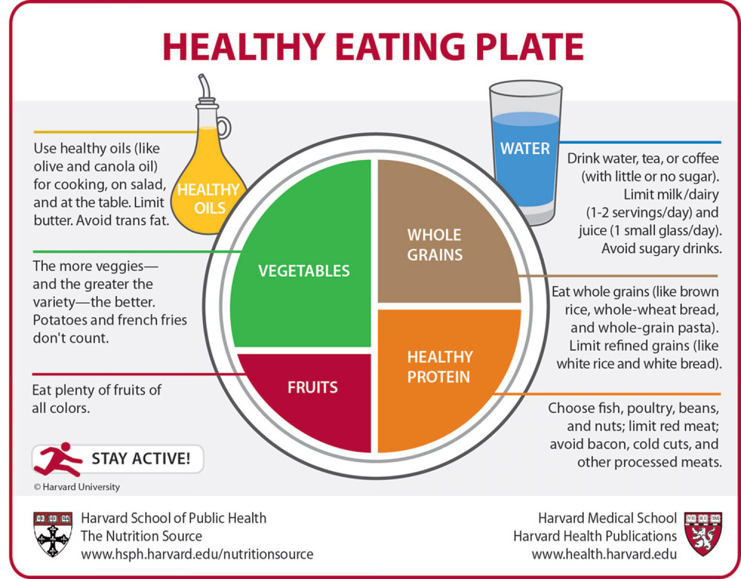 Healthy Eating Plate Infographic