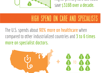 Healthy Premiums: Why is your insurance so high? Infographic