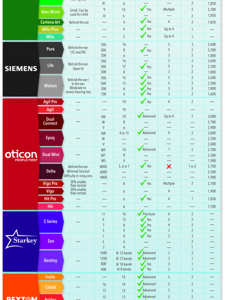 Hearing Aid Model Comparison Infographic