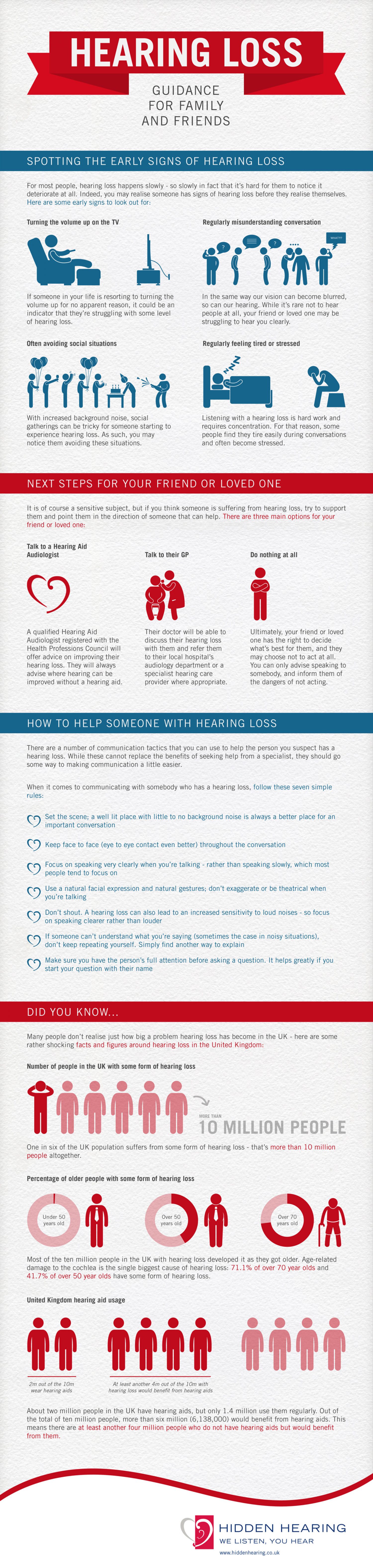 Hearing Loss - Guidance for Family and Friends Infographic