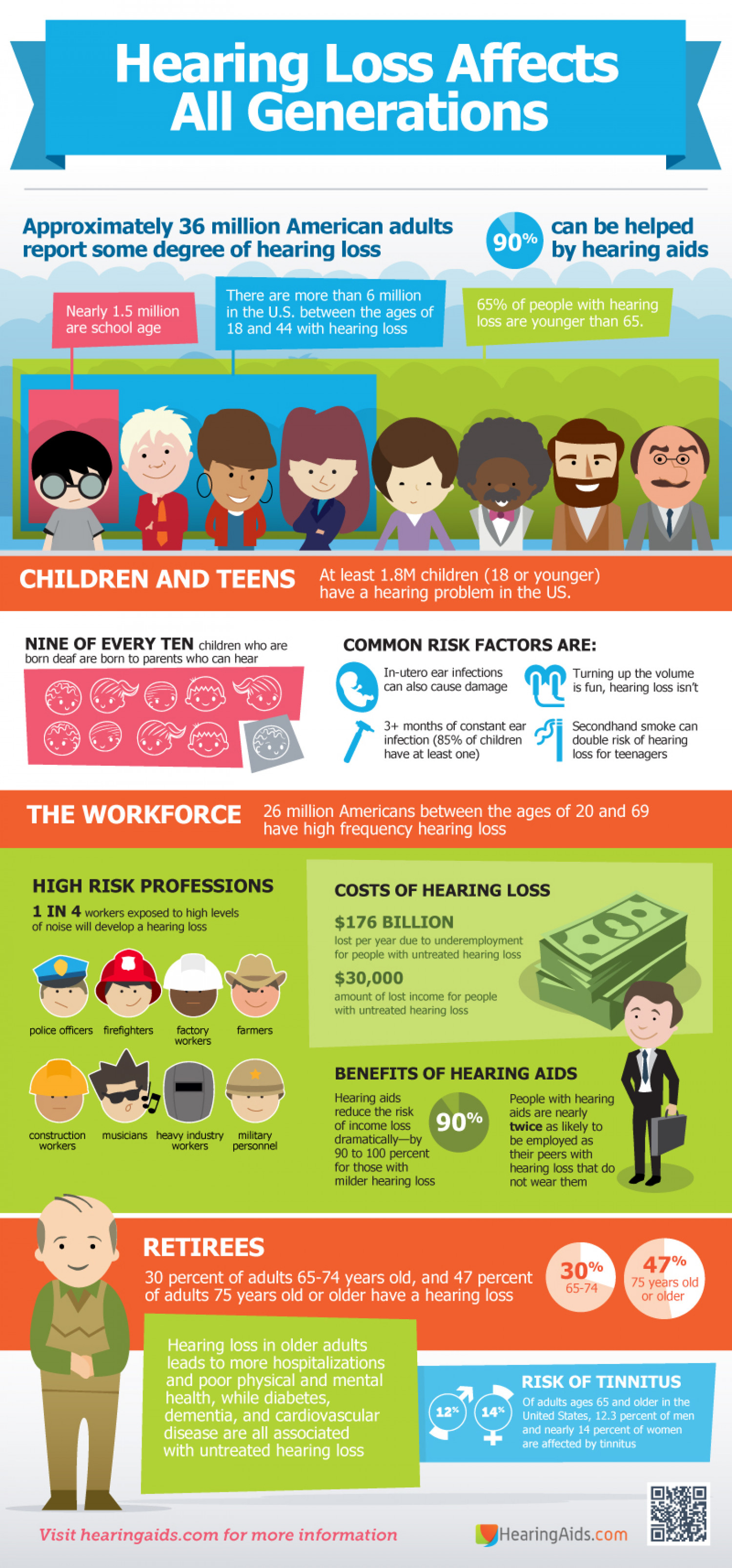Hearing Loss Affects All Generations Infographic