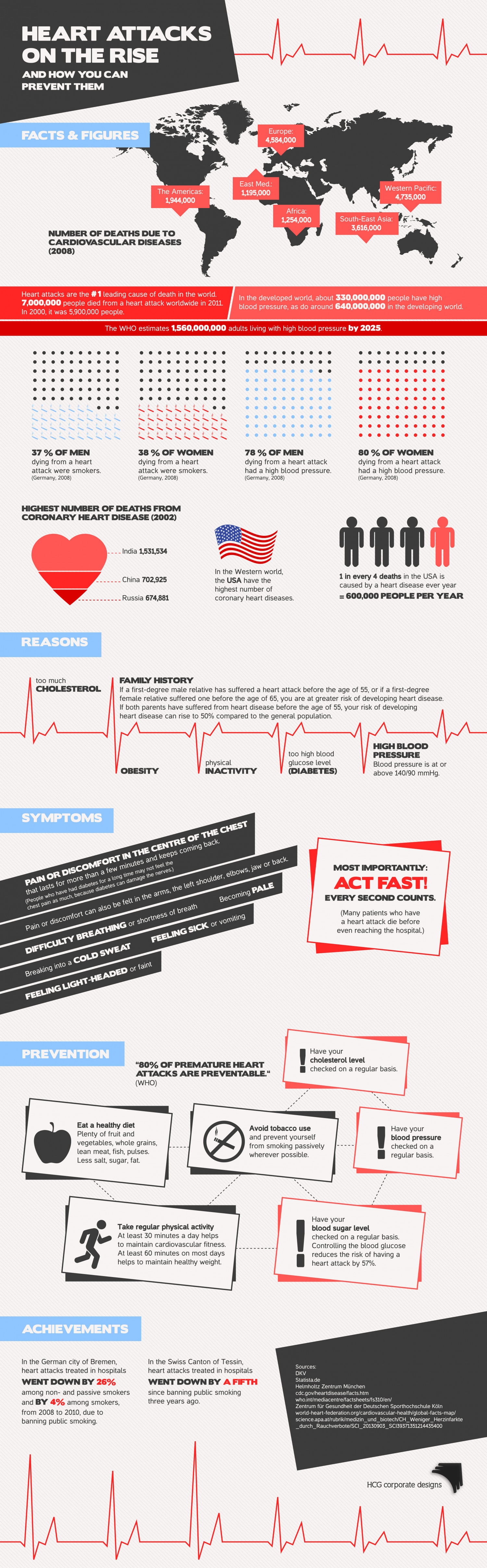 Heart Attacks on the Rise Infographic