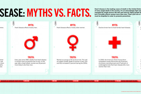 Heart Disease: Myths and Facts  Infographic